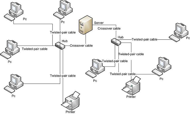サーバーを中心としてつながっているネットワークの一例
