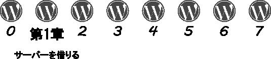 『WordPress ことはじめ』進捗度
